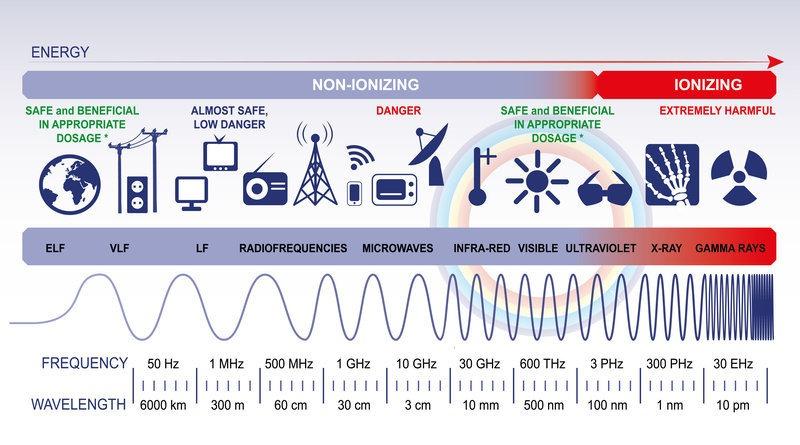 Is Microwave Radiation Dangerous Lancs Industries
